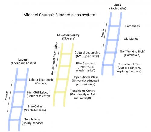 class_ladders